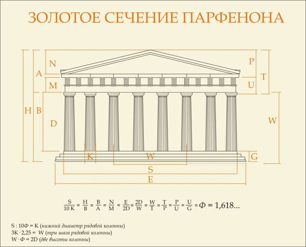 Схема пропорций плана.  Proportions of the Parthenon in Athens. #27, RE: Вот она, античность .