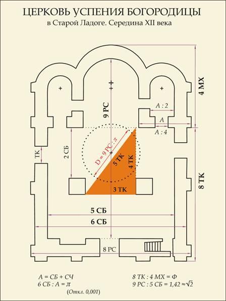 Система древнерусских саженей